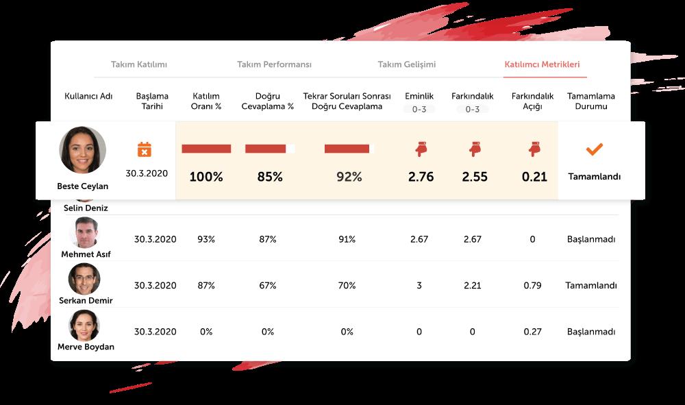 temel-analiz-kullanıcı-performansini-gorun